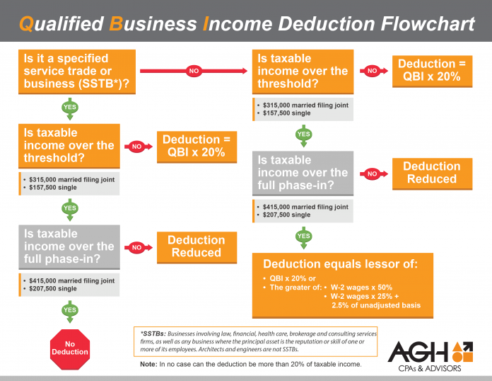 Qualified-Business-Income-Deduction