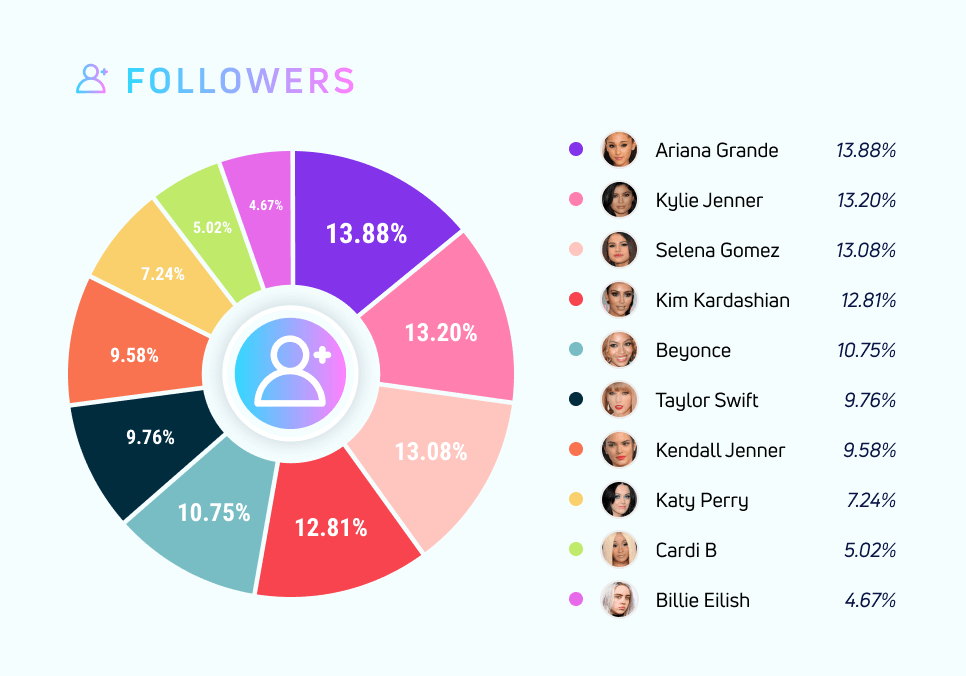 Most Followers On Instagram
